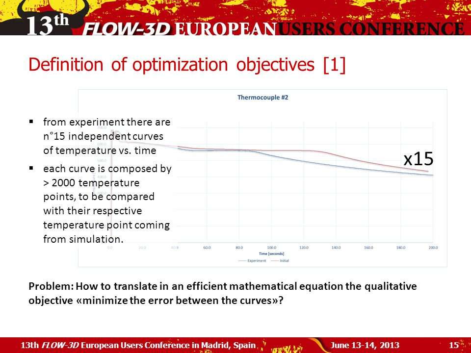 Definition of optimization objectives [1]
